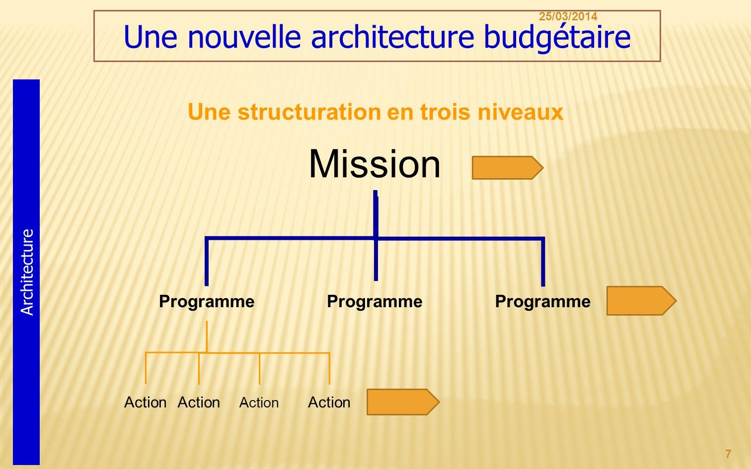 25/03/2014 7 Mission Programme Action Une nouvelle architecture budgétaire Architecture Une structuration en trois niveaux