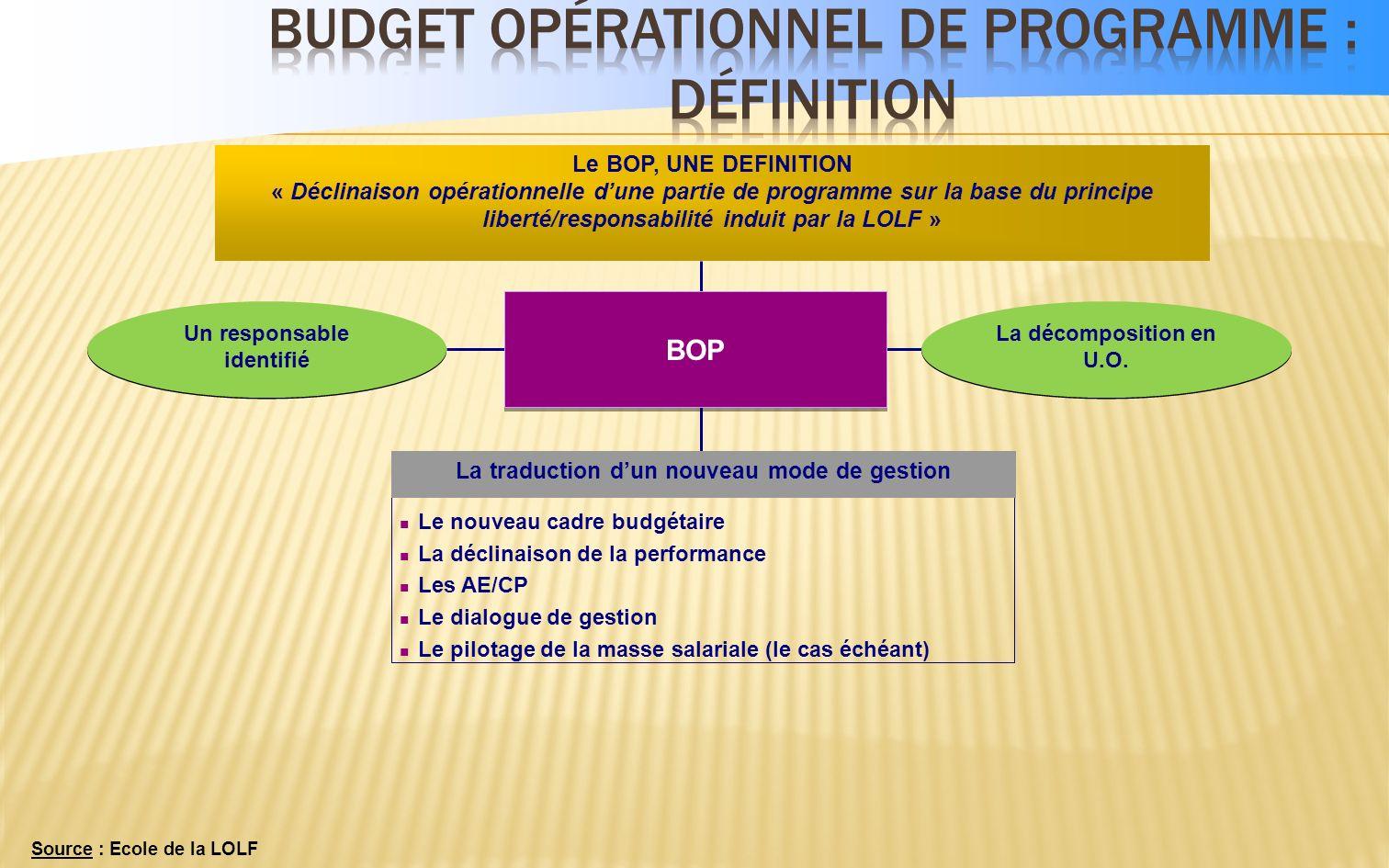 25/03/2014 8 Dialogue de gestion Les acteurs Responsable de programme Responsable de BOP Responsable de Budget opérationnel de programme (BOP) Respons