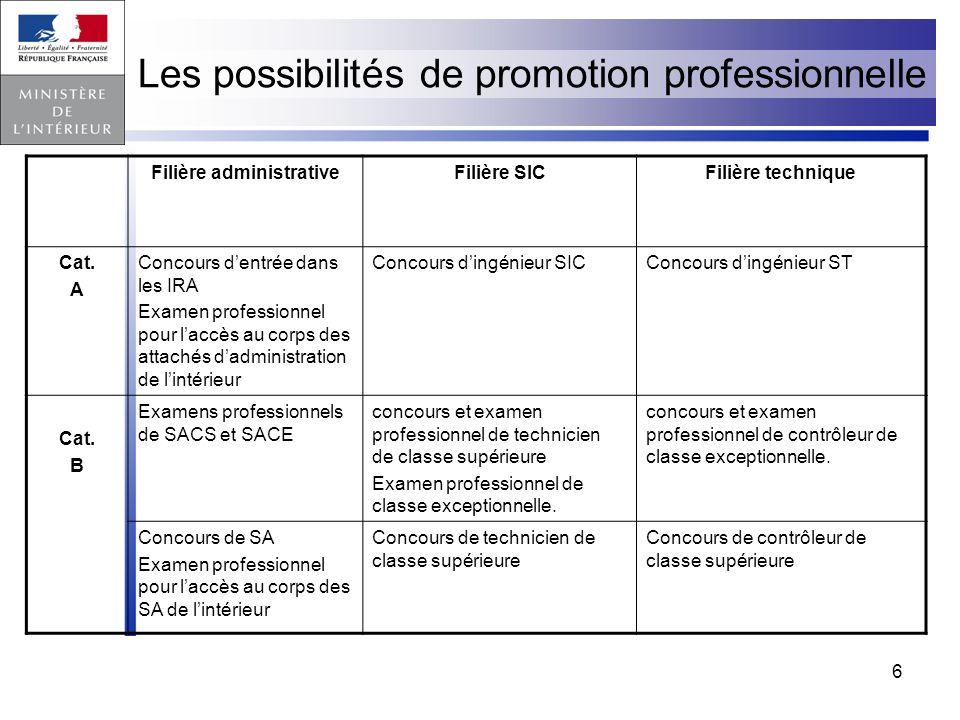 6 Les possibilités de promotion professionnelle Filière administrativeFilière SICFilière technique Cat. A Concours dentrée dans les IRA Examen profess