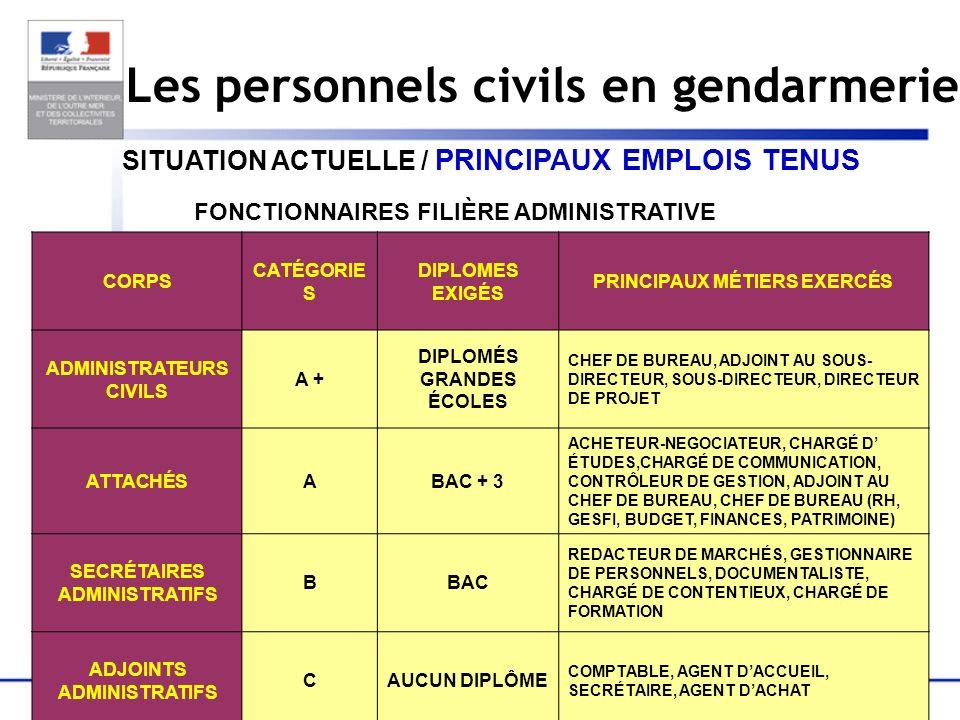 14 Les personnels civils en gendarmerie SITUATION ACTUELLE / PRINCIPAUX EMPLOIS TENUS FONCTIONNAIRES FILIÈRE ADMINISTRATIVE CORPS CATÉGORIE S DIPLOMES