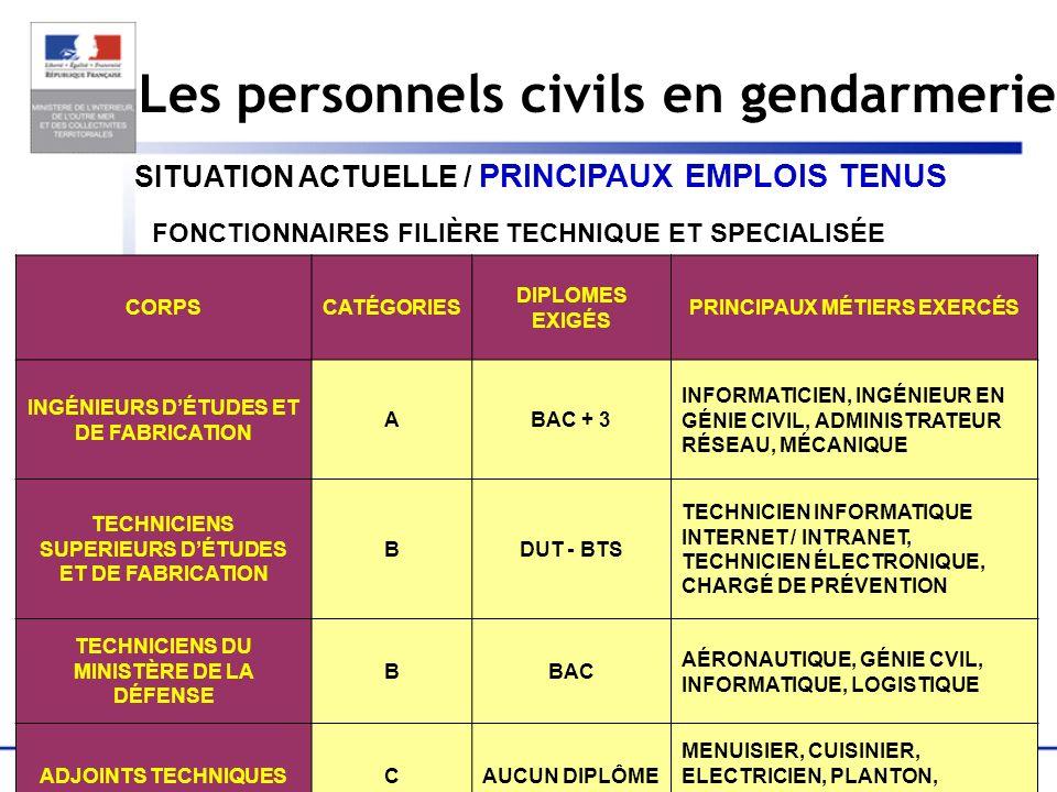 15 Les personnels civils en gendarmerie SITUATION ACTUELLE / PRINCIPAUX EMPLOIS TENUS FONCTIONNAIRES FILIÈRE TECHNIQUE ET SPECIALISÉE CORPSCATÉGORIES