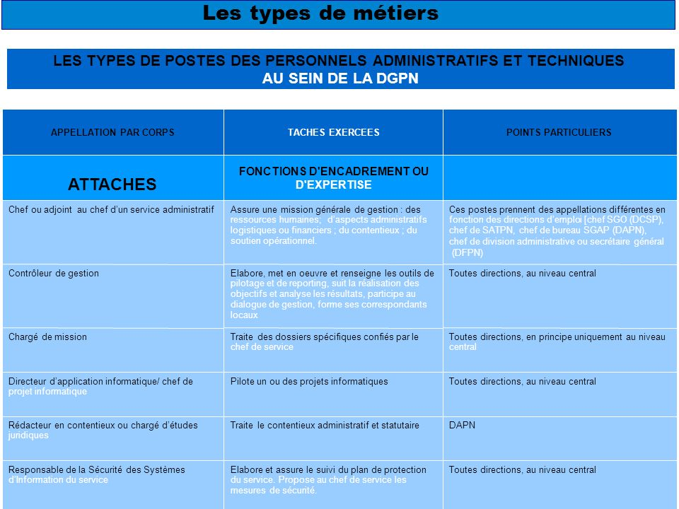 4 APPELLATION PAR CORPS TACHES EXERCEES POINTS PARTICULIERS ATTACHES FONCTIONS D'ENCADREMENT OU D'EXPERTISE Chef ou adjoint au chef dun service admini