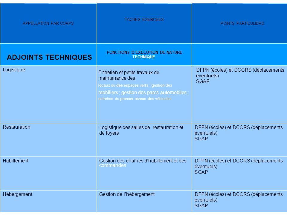 7 APPELLATION PAR CORPS TACHES EXERCEES POINTS PARTICULIERS ADJOINTS TECHNIQUES FONCTIONS DEXÉCUTION DE NATURE TECHNIQUE Logistique Entretien et petit