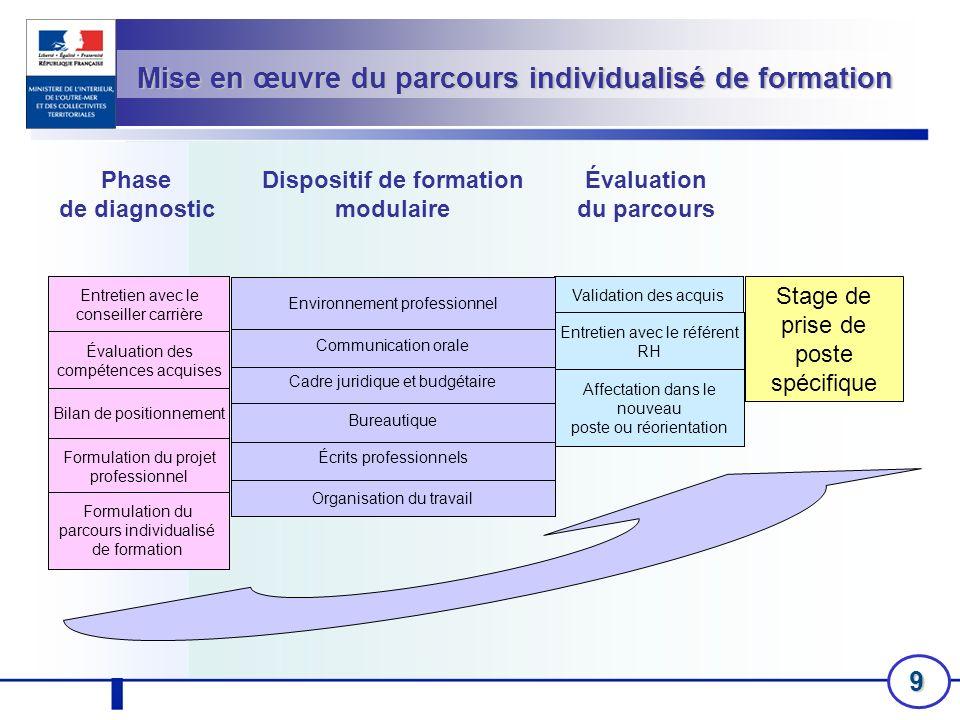 9 Phase de diagnostic Évaluation du parcours Validation des acquis Entretien avec le référent RH Affectation dans le nouveau poste ou réorientation St