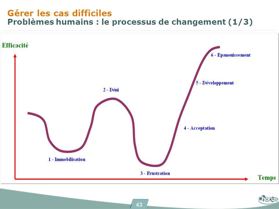 43 Gérer les cas difficiles Problèmes humains : le processus de changement (1/3)