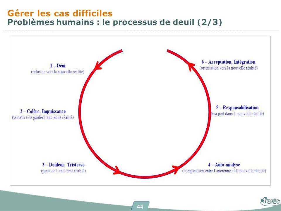44 Gérer les cas difficiles Problèmes humains : le processus de deuil (2/3)