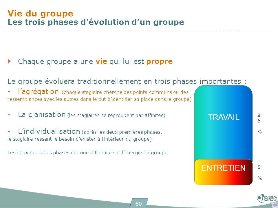60 Chaque groupe a une vie qui lui est propre Le groupe évoluera traditionnellement en trois phases importantes : -lagrégation (chaque stagiaire cherc
