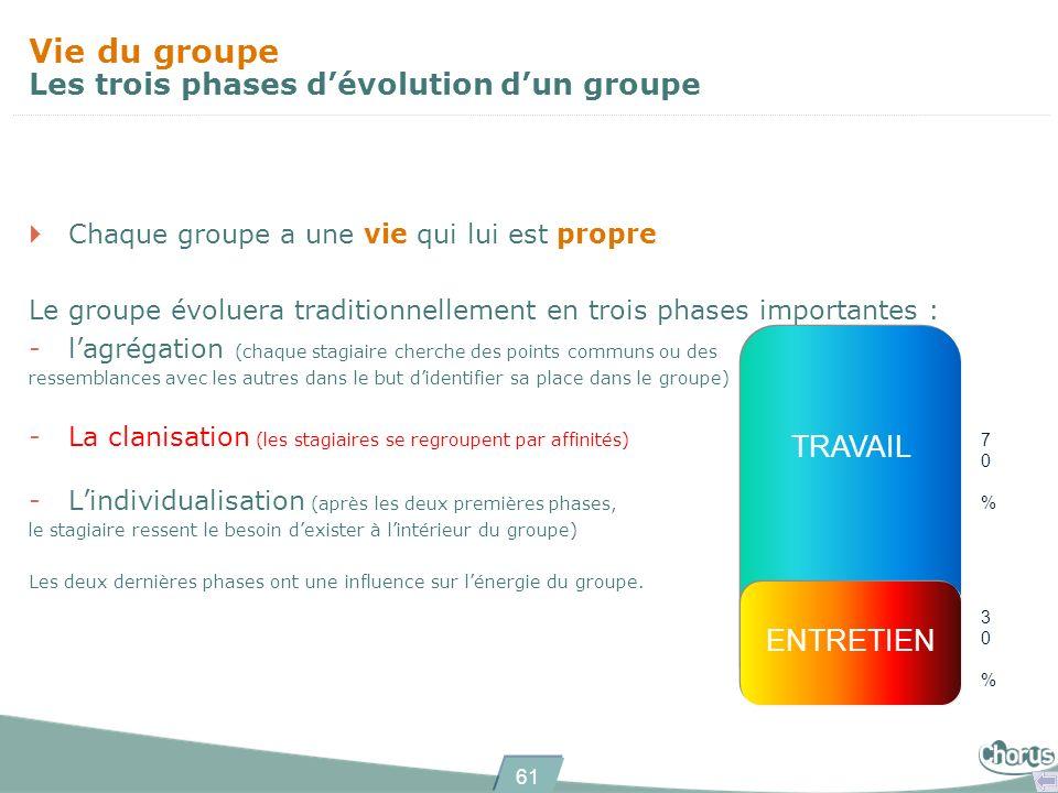 61 Chaque groupe a une vie qui lui est propre Le groupe évoluera traditionnellement en trois phases importantes : -lagrégation (chaque stagiaire cherc