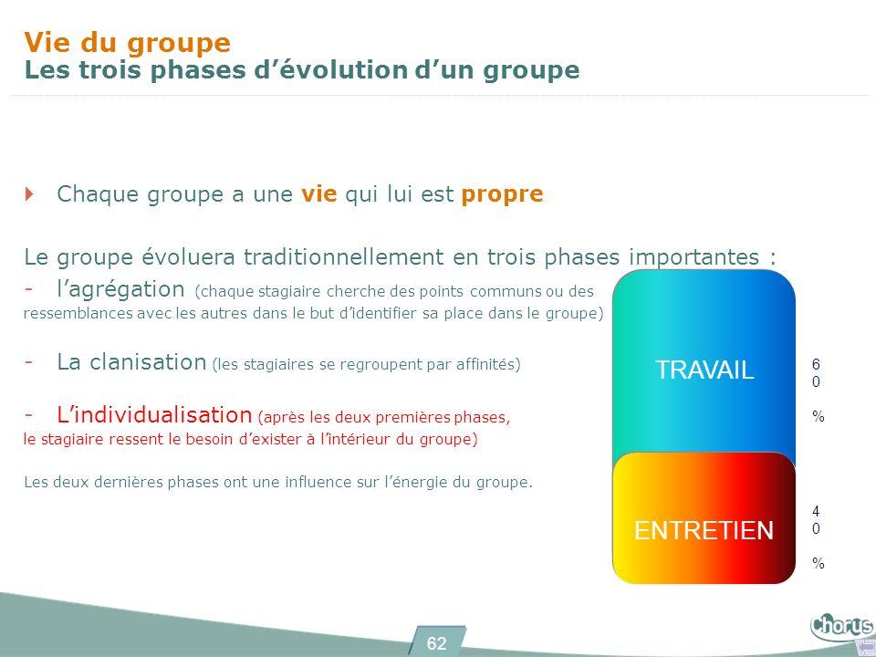 62 Chaque groupe a une vie qui lui est propre Le groupe évoluera traditionnellement en trois phases importantes : -lagrégation (chaque stagiaire cherc