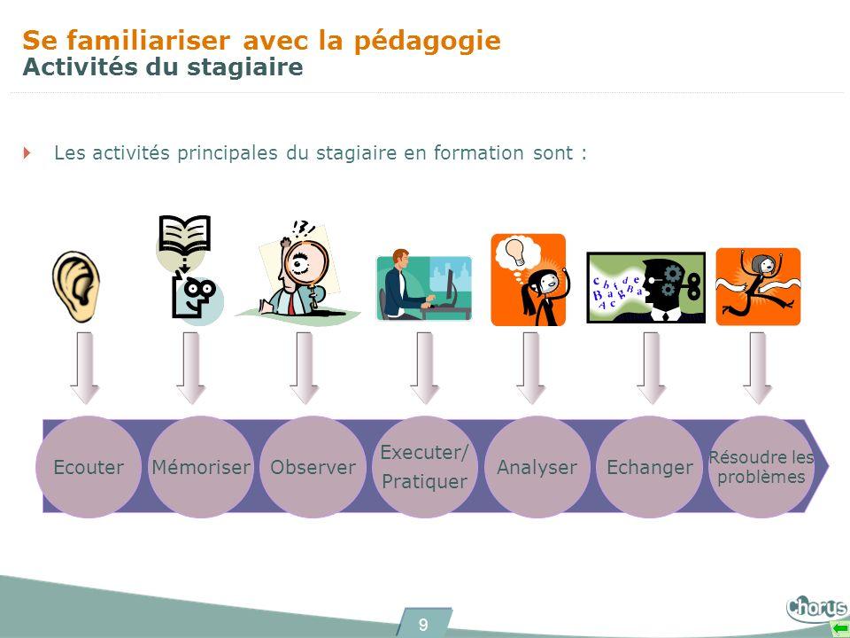9 Se familiariser avec la pédagogie Activités du stagiaire Les activités principales du stagiaire en formation sont : Résoudre les problèmes EchangerA