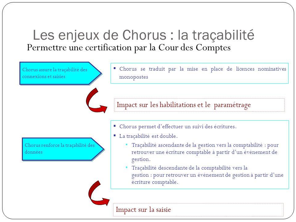 Chorus permet deffectuer un suivi des écritures. La traçabilité est double. Traçabilité ascendante de la gestion vers la comptabilité : pour retrouver