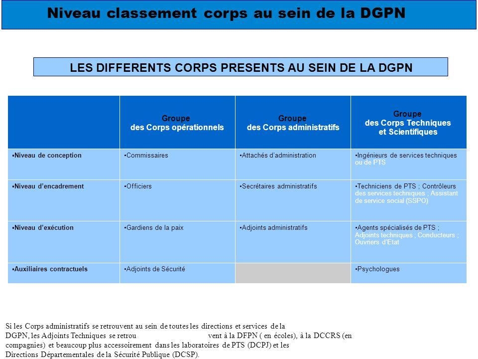 38 B) Organigramme de la DGPN (Document : Site intranet DGPN/Présentation de la Police/Organigramme)