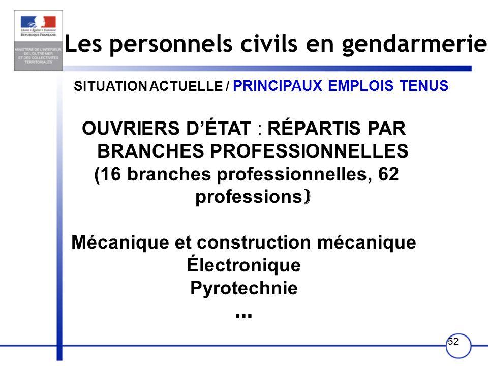 51 Les personnels civils en gendarmerie SITUATION ACTUELLE / PRINCIPAUX EMPLOIS TENUS FONCTIONNAIRES FILIÈRE TECHNIQUE ET SPECIALISÉE CORPSCATÉGORIES