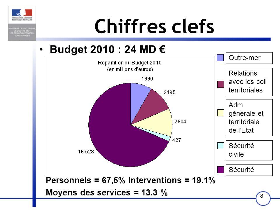 8 Chiffres clefs Budget 2010 : 24 MD Personnels = 67,5% Interventions = 19.1% Moyens des services = 13.3 % Outre-mer Relations avec les coll territoriales Adm générale et territoriale de lEtat Sécurité civile Sécurité