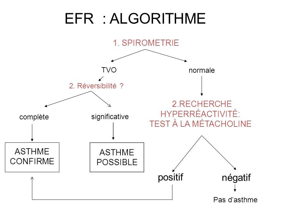 1. SPIROMETRIE normale complète ASTHME CONFIRME 2.RECHERCHE HYPERRÉACTIVITÉ: TEST À LA MÉTACHOLINE positif négatif Pas dasthme EFR : ALGORITHME TVO 2.