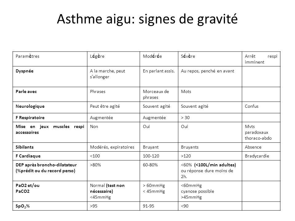 Asthme aigu: signes de gravité Param è tresL é g è reMod é r é eS é v è re Arrêt respi imminent DyspnéeA la marche, peut sallonger En parlant assis.Au
