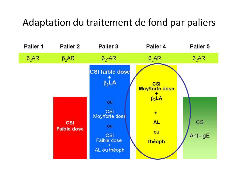 Adaptation du traitement de fond par paliers C