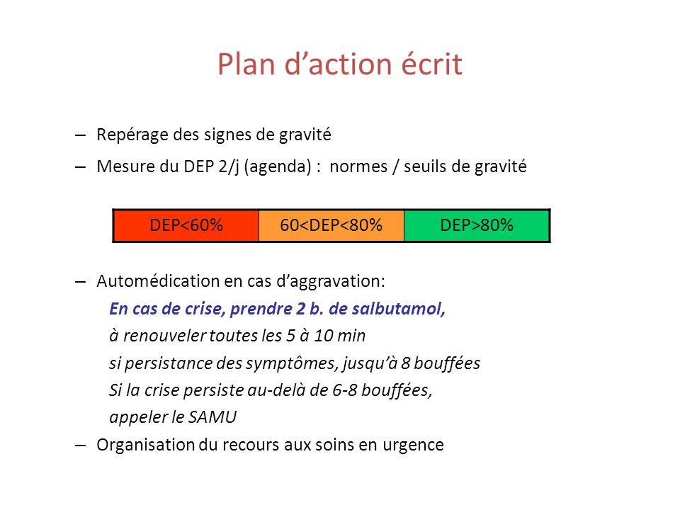 Plan daction écrit – Repérage des signes de gravité – Mesure du DEP 2/j (agenda) : normes / seuils de gravité – Automédication en cas daggravation: En