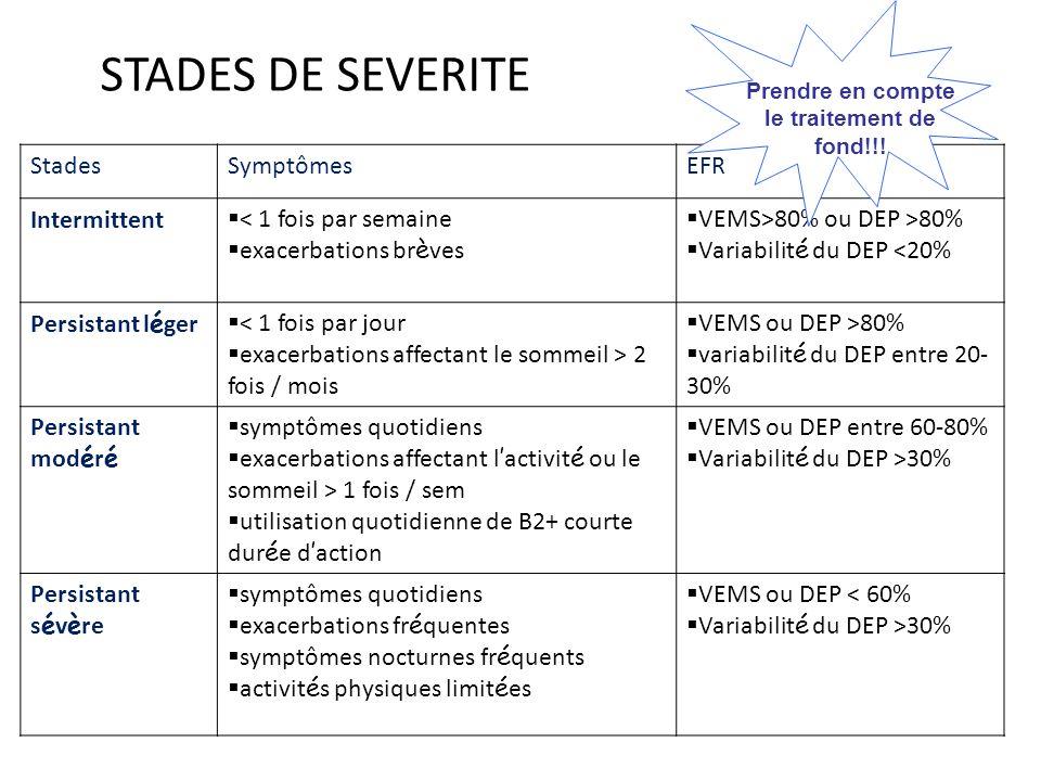 STADES DE SEVERITE StadesSymptômesEFR Intermittent < 1 fois par semaine exacerbations br è ves VEMS>80% ou DEP >80% Variabilit é du DEP <20% Persistan