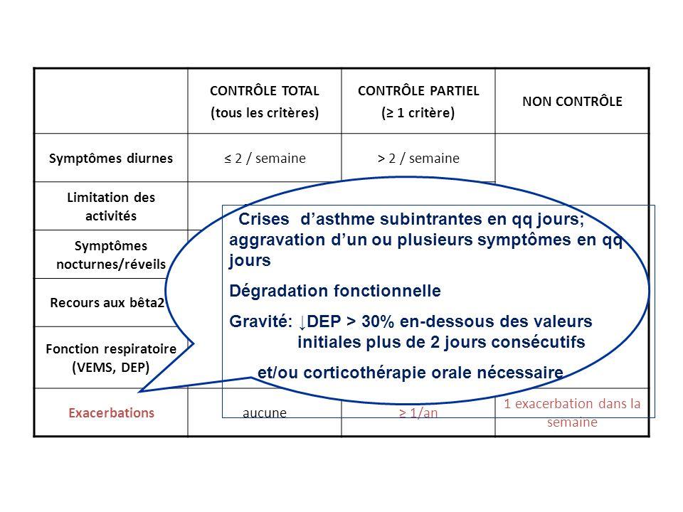 CONTRÔLE TOTAL (tous les critères) CONTRÔLE PARTIEL ( 1 critère) NON CONTRÔLE Symptômes diurnes 2 / semaine> 2 / semaine 3 critères ou + du contrôle p