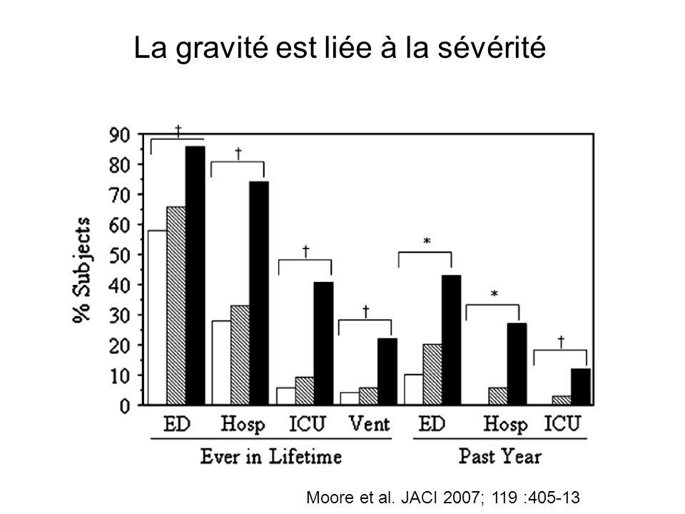 Moore et al. JACI 2007; 119 :405-13 La gravité est liée à la sévérité