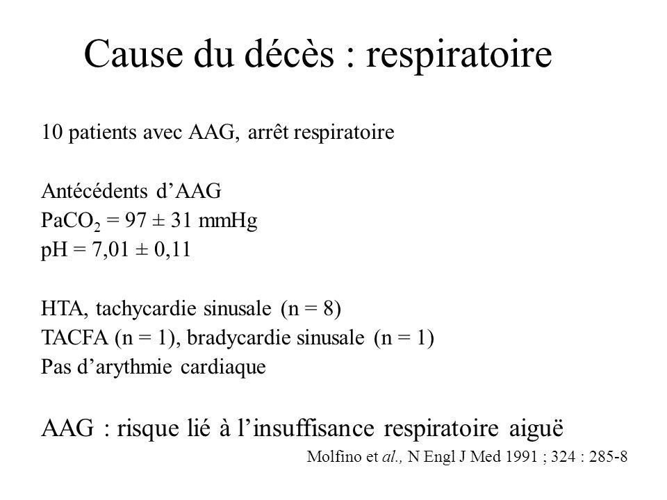 10 patients avec AAG, arrêt respiratoire Antécédents dAAG PaCO 2 = 97 ± 31 mmHg pH = 7,01 ± 0,11 HTA, tachycardie sinusale (n = 8) TACFA (n = 1), brad