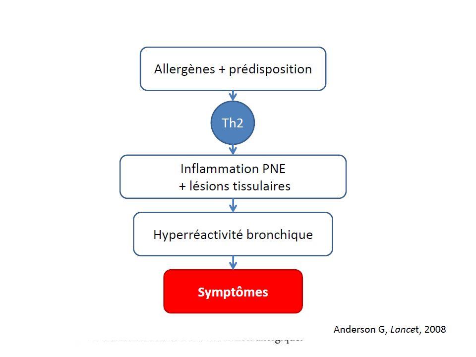 Points clés La prise en charge de lasthme doit permettre dobtenir le contrôle de la maladie: Ø symptôme, vie normale, fonction respiratoire normale.