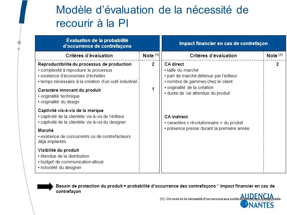 Modèle dévaluation de la nécessité de recourir à la PI Évaluation de la probabilité doccurrence de contrefaçons Impact financier en cas de contrefaçon