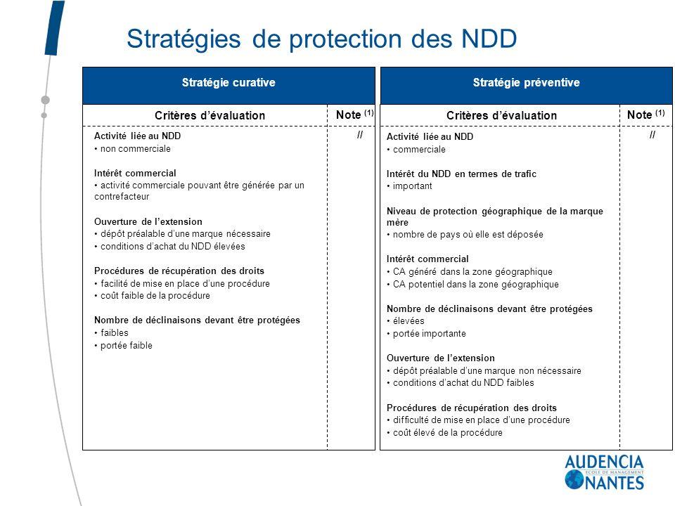 Stratégies de protection des NDD Stratégie curative Stratégie préventive Critères dévaluation Note (1) // Activité liée au NDD commerciale Intérêt du