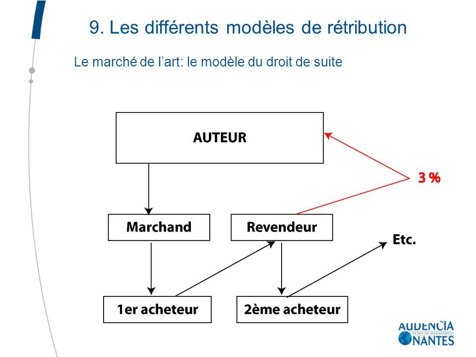 9. Les différents modèles de rétribution Le marché de lart: le modèle du droit de suite