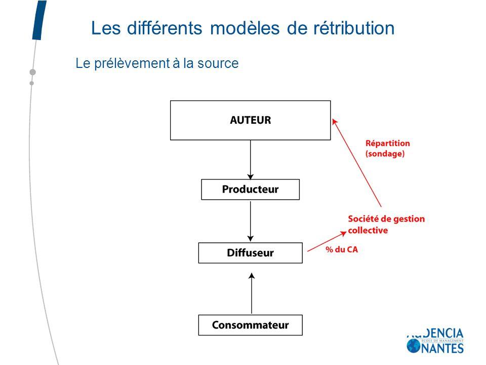 Les différents modèles de rétribution Le prélèvement à la source