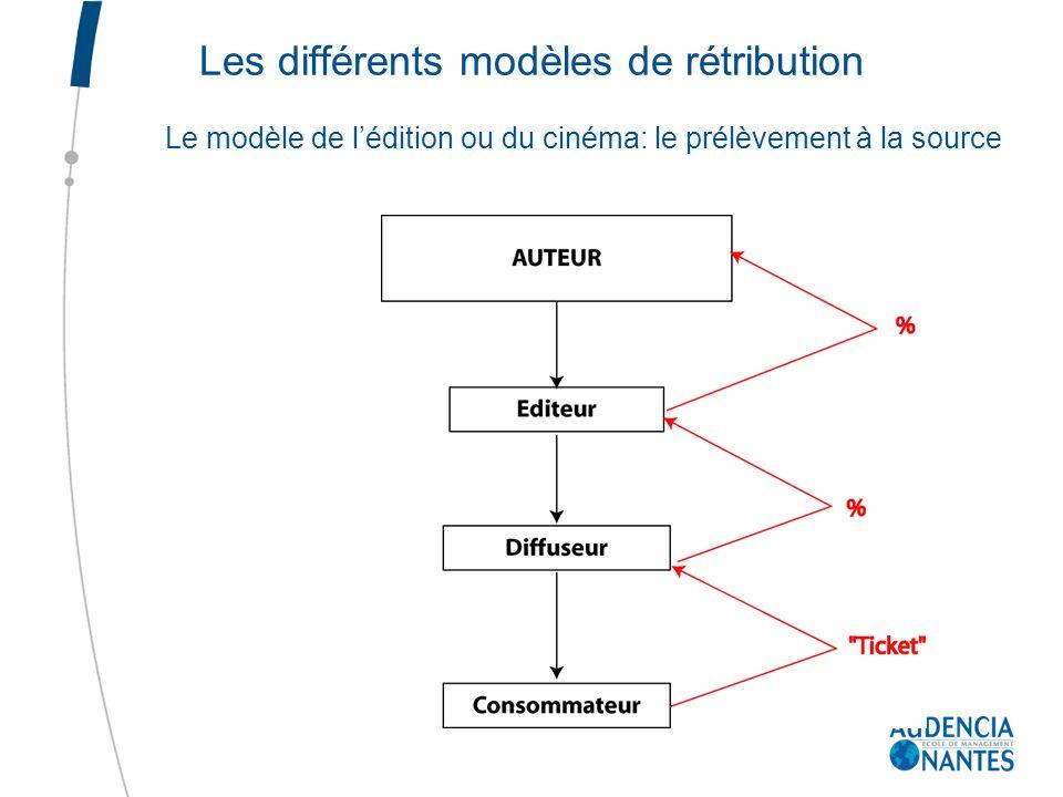 Les différents modèles de rétribution Le modèle de lédition ou du cinéma: le prélèvement à la source