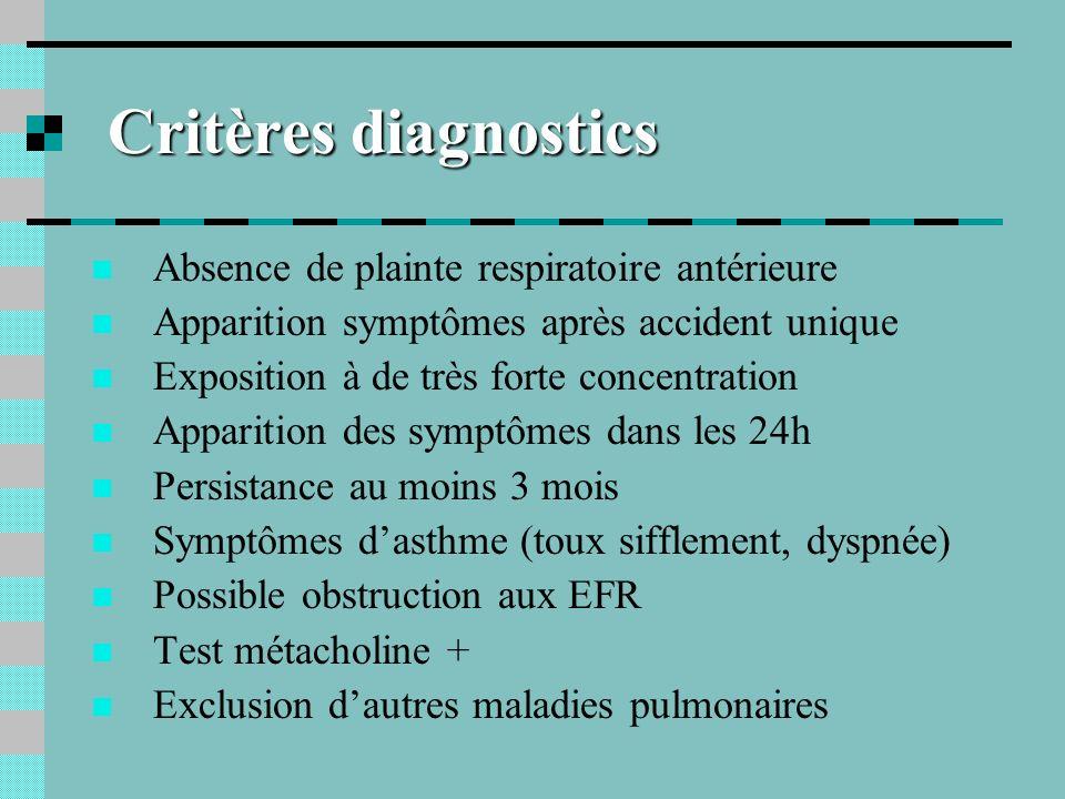 Critères diagnostics Absence de plainte respiratoire antérieure Apparition symptômes après accident unique Exposition à de très forte concentration Ap