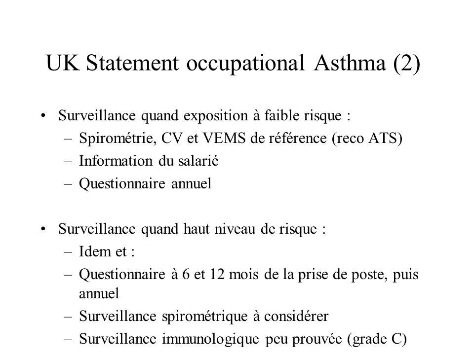 UK Statement occupational Asthma (2) Surveillance quand exposition à faible risque : –Spirométrie, CV et VEMS de référence (reco ATS) –Information du