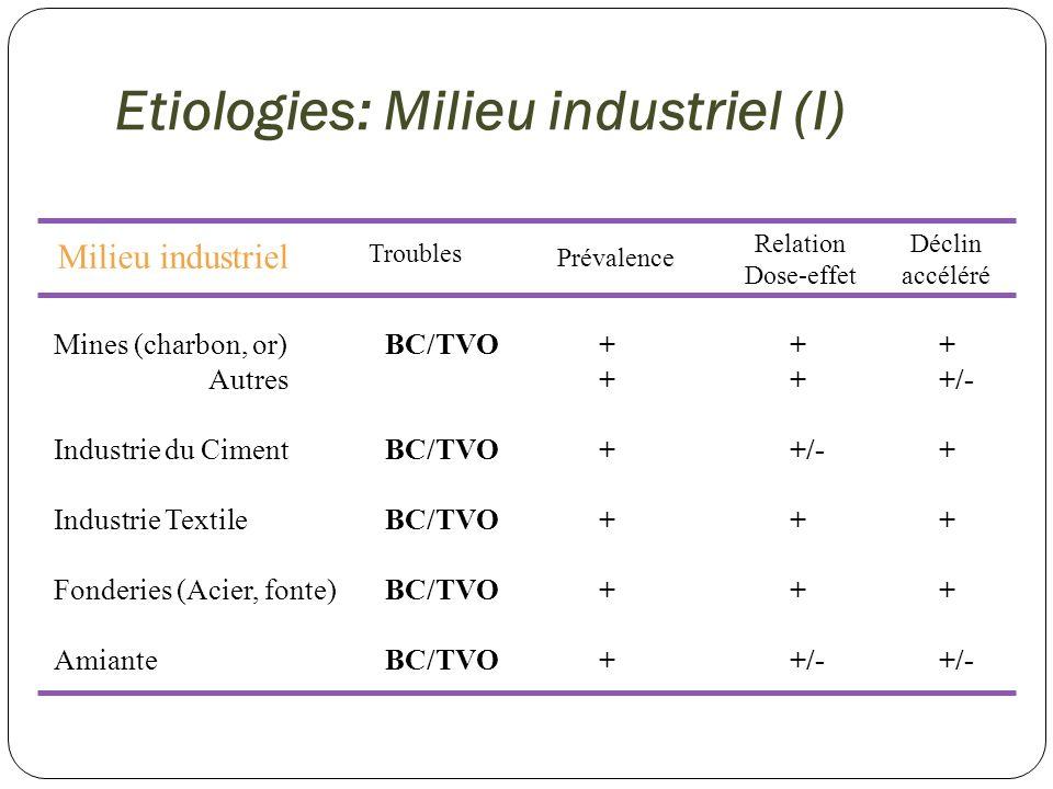 Etiologies: Milieu industriel (I) Milieu industriel Prévalence Relation Dose-effet Déclin accéléré Mines (charbon, or) Autres Industrie du Ciment Indu