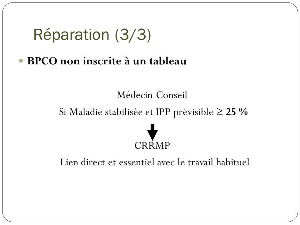 Réparation (3/3) BPCO non inscrite à un tableau Médecin Conseil Si Maladie stabilisée et IPP prévisible 25 % CRRMP Lien direct et essentiel avec le tr
