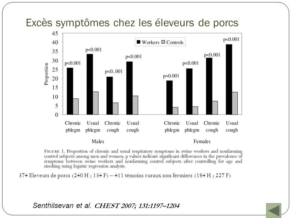 Excès symptômes chez les éleveurs de porcs 374 Eleveurs de porcs (240 H ; 134 F) – 411 témoins ruraux non fermiers (184 H ; 227 F) Senthilsevan et al.