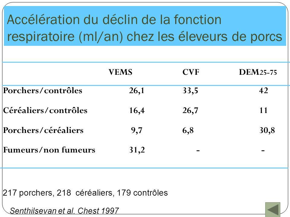 Accélération du déclin de la fonction respiratoire (ml/an) chez les éleveurs de porcs VEMSCVFDEM 25-75 Porchers/contrôles26,133,542 Céréaliers/contrôl