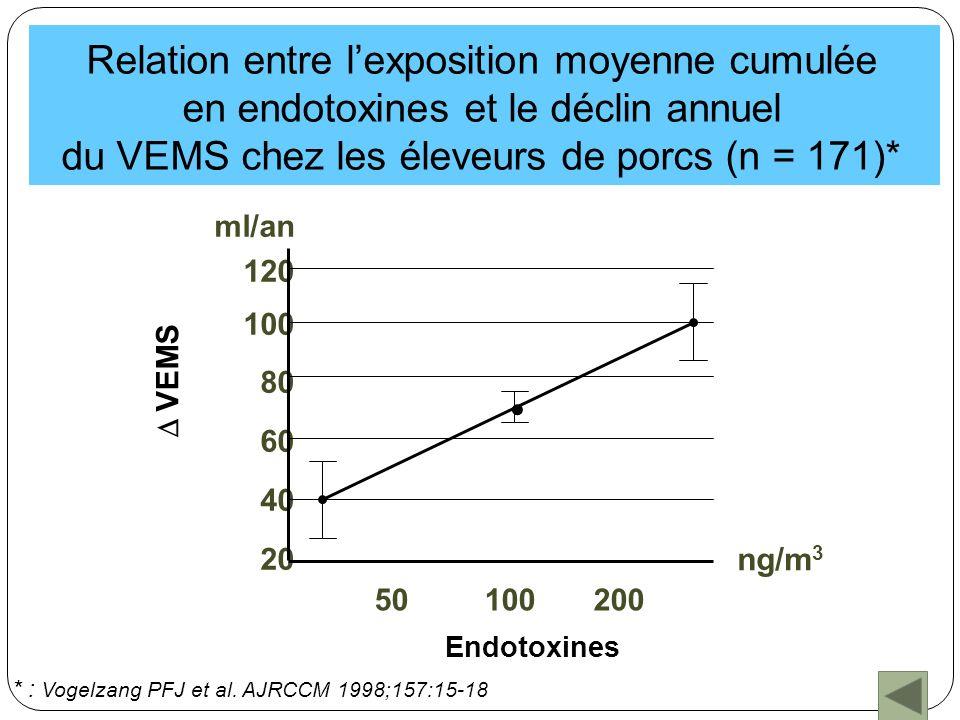ml/an 120 100 80 60 40 20 Endotoxines VEMS ng/m 3 * : Vogelzang PFJ et al. AJRCCM 1998;157:15-18 Relation entre lexposition moyenne cumulée en endotox