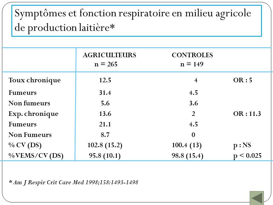 Symptômes et fonction respiratoire en milieu agricole de production laitière* AGRICULTEURSCONTROLES n = 265 n = 149 Toux chronique12.5 4 OR : 5 Fumeur
