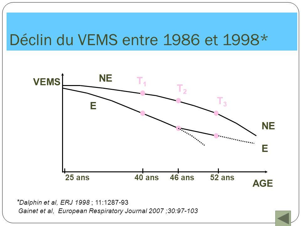 25 ans40 ans46 ans52 ans AGE VEMS NE T1T1 T2T2 T3T3 E E * Dalphin et al, ERJ 1998 ; 11:1287-93 Gainet et al, European Respiratory Journal 2007 ;30:97-