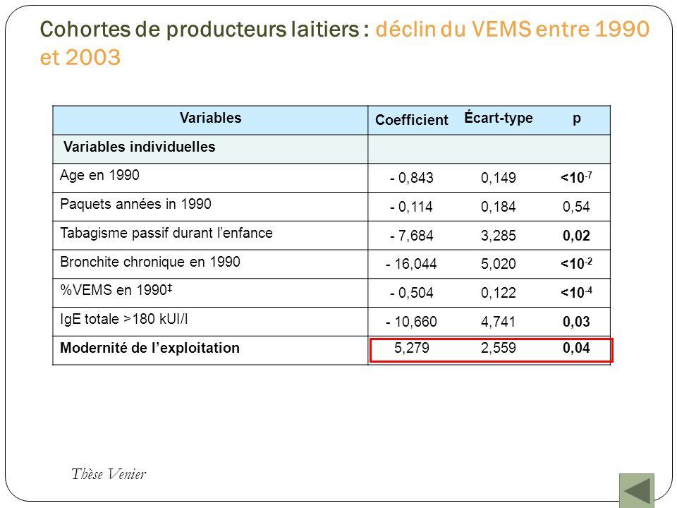 Cohortes de producteurs laitiers : déclin du VEMS entre 1990 et 2003 Variables Coefficient Écart-typep Variables individuelles Age en 1990 - 0,8430,14