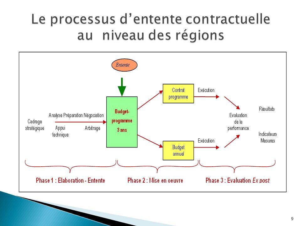 Effectuée en 2009, Grâce à la participation à des séminaires de formations et déchanges avec les responsables du Ministère de la santé, Complétée par des entretiens semi-directifs auprès de directeurs régionaux et délégués provinciaux.