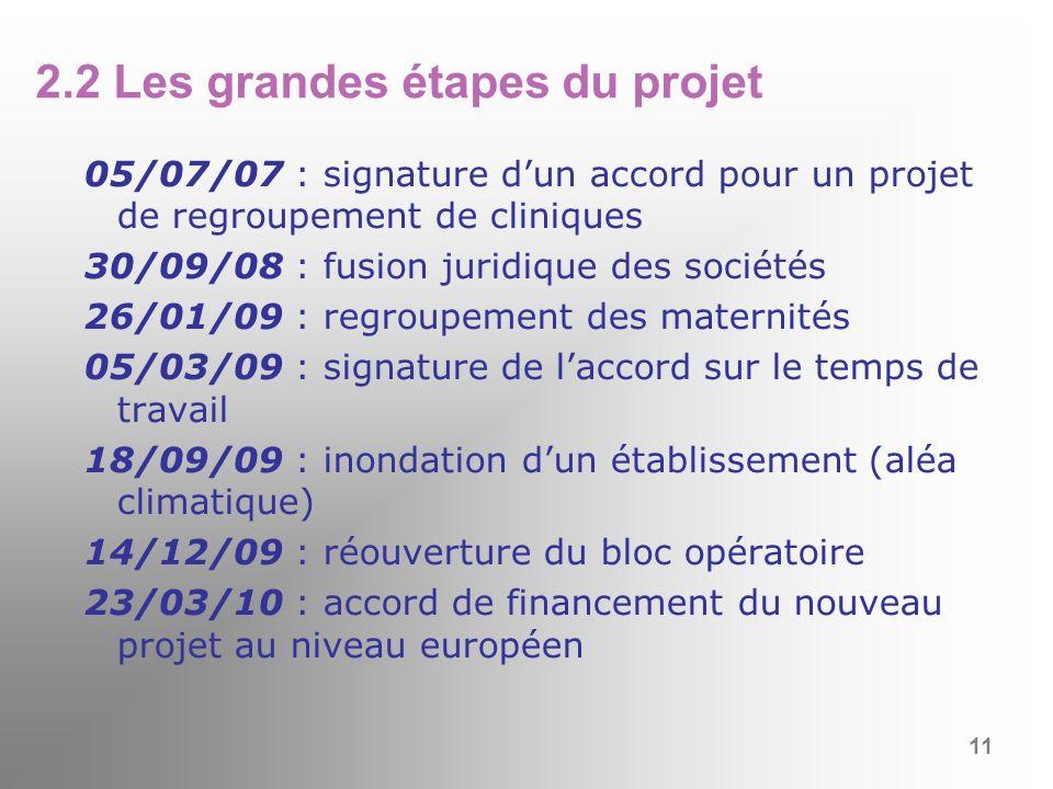 2.2 Les grandes étapes du projet 05/07/07 : signature dun accord pour un projet de regroupement de cliniques 30/09/08 : fusion juridique des sociétés