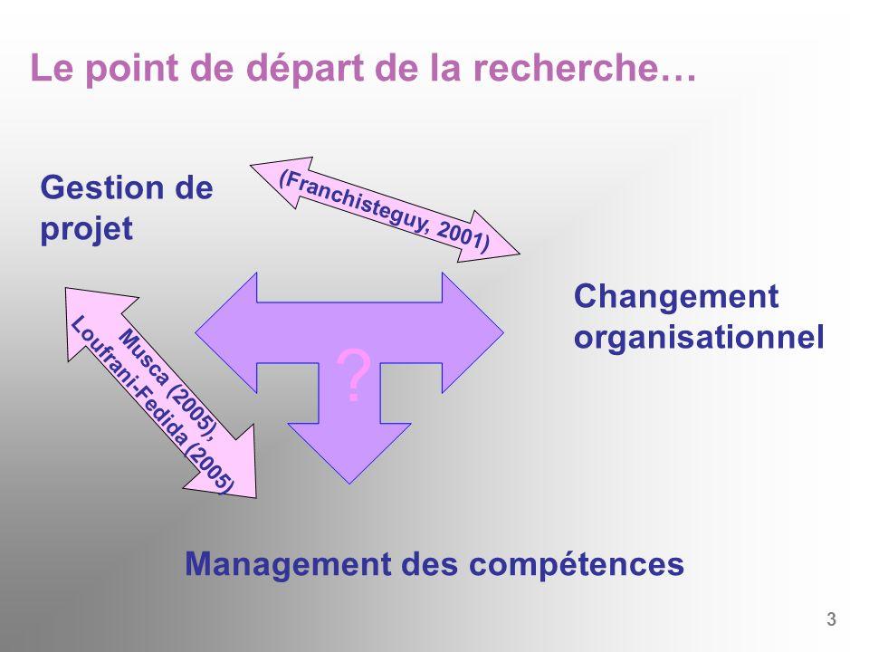 Gestion de projet Management des compétences Changement organisationnel (Franchisteguy, 2001) Musca (2005), Loufrani-Fedida (2005) ? Le point de dépar