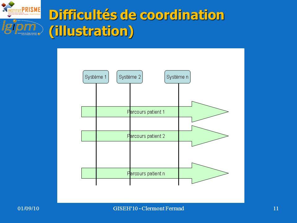 Difficultés de coordination (illustration) 01/09/10GISEH'10 - Clermont Ferrand11