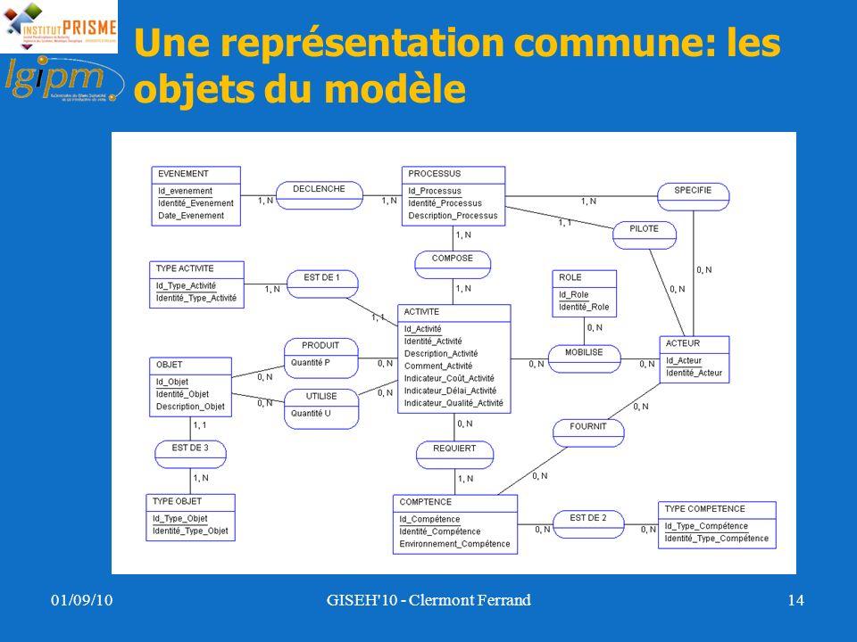 Une représentation commune: les objets du modèle 01/09/10GISEH'10 - Clermont Ferrand14