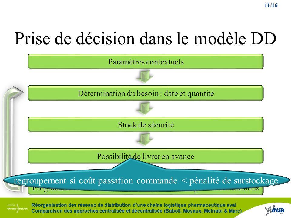 11/16 Réorganisation des réseaux de distribution dune chaîne logistique pharmaceutique aval Comparaison des approches centralisée et décentralisée (Ba