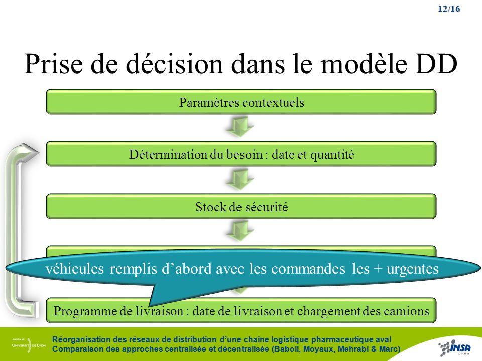 12/16 Réorganisation des réseaux de distribution dune chaîne logistique pharmaceutique aval Comparaison des approches centralisée et décentralisée (Ba