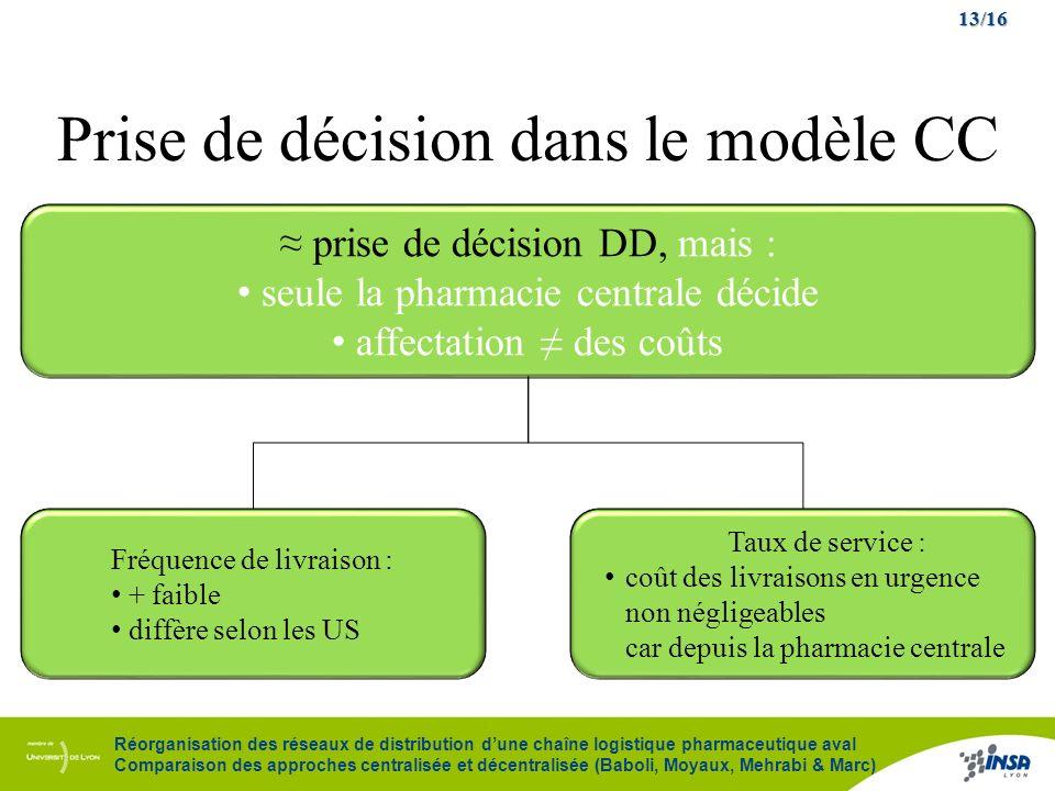 13/16 Réorganisation des réseaux de distribution dune chaîne logistique pharmaceutique aval Comparaison des approches centralisée et décentralisée (Ba